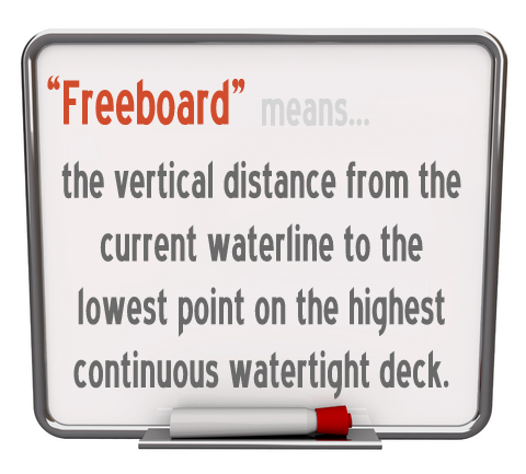 "The boating term ""freeboard"" means: The height of a ship's hull (excluding superstructure) above the waterline. Or, the vertical distance from the current waterline to the lowest point on the highest continuous watertight deck."